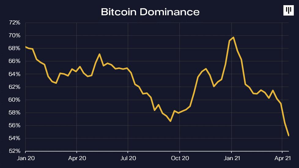 bitcoin total capital market