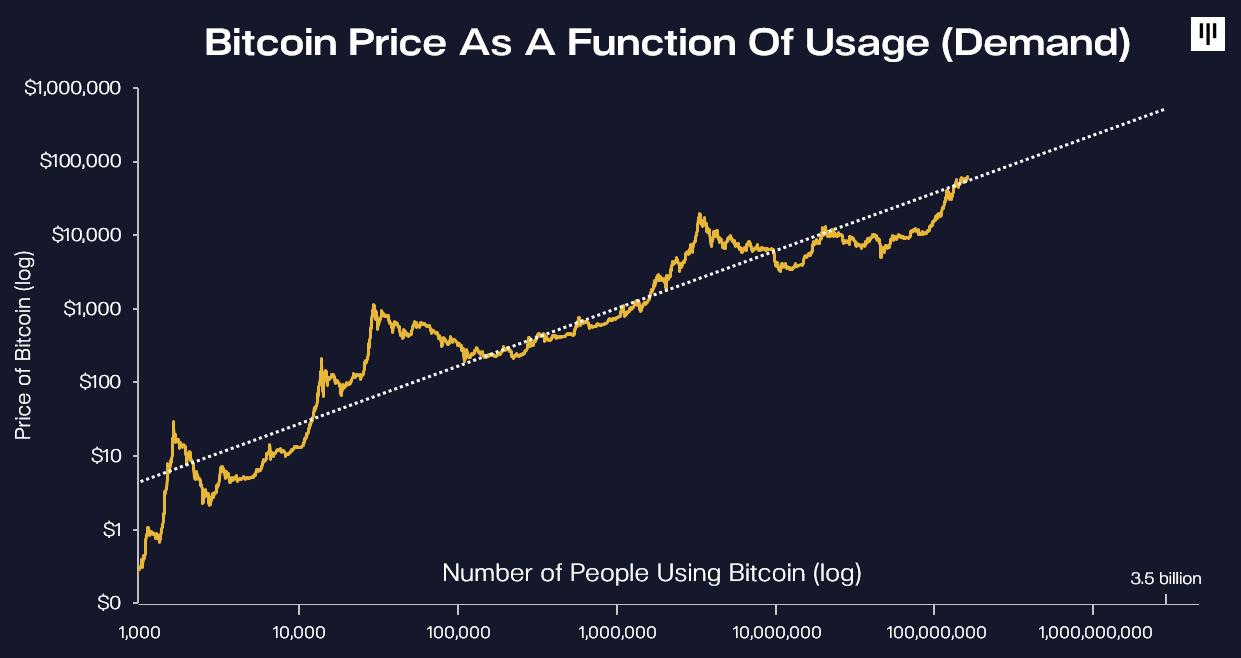 bitcoin fiyat En büyük kripto hedge fonundan 2022 Bitcoin fiyat tahmini