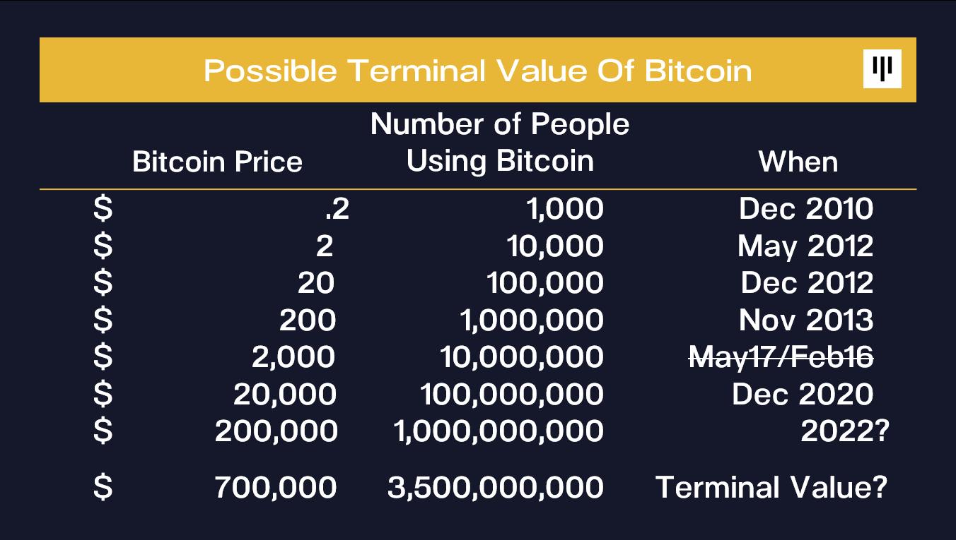 bitcoin 700 btc europa
