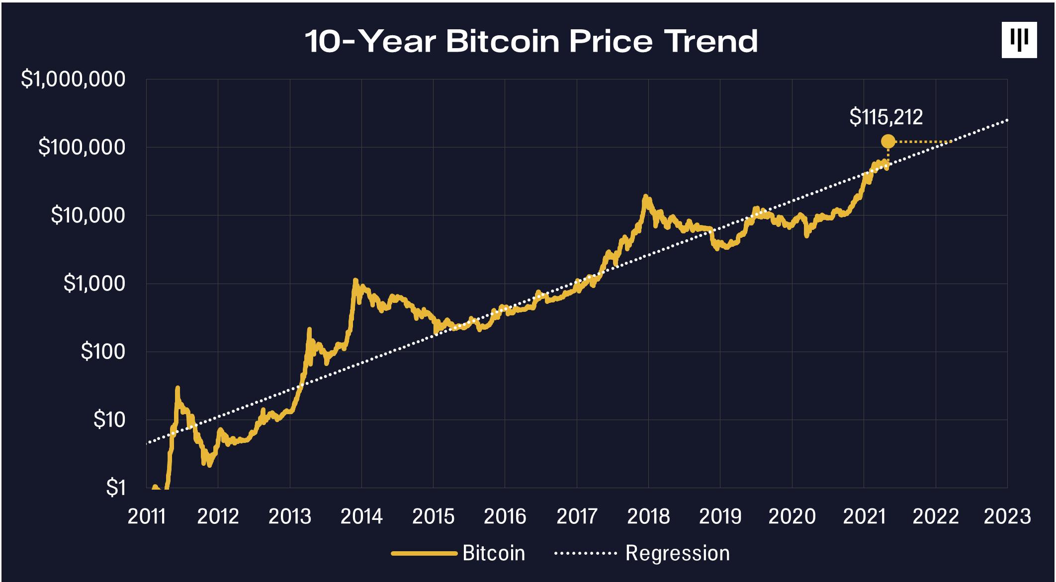 amazon ir bitcoin crypto mokesčių nuostolių derliaus nuėmimas