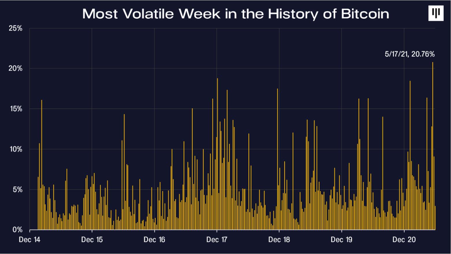 Declinul Bitcoin continuă. Valoarea la care va ajunge criptomoneda, potrivit specialiștilor